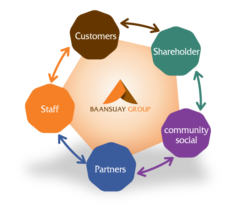 Baansuay IR Customer Focus